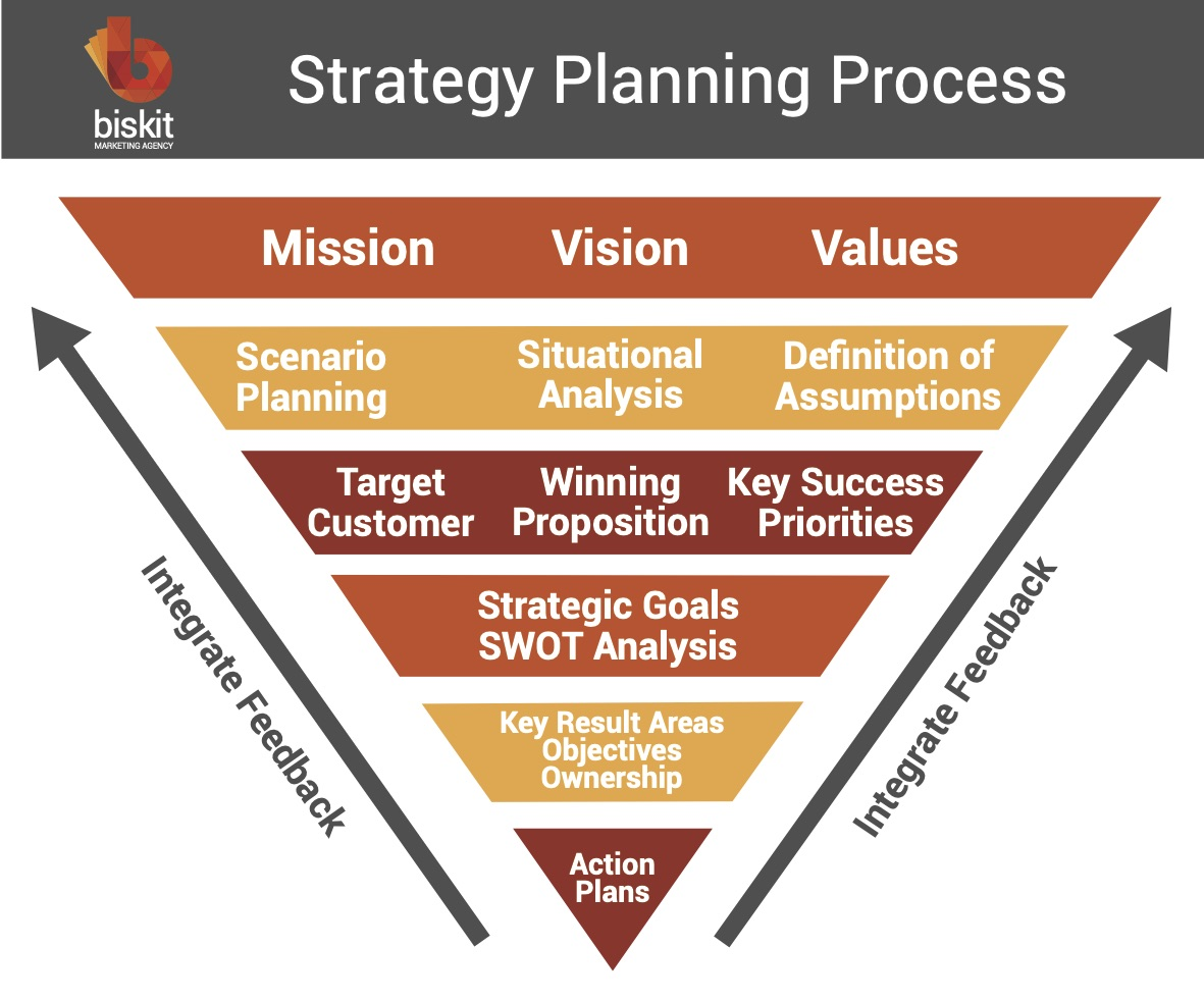 Strategy Webinar - How to Start Thinking Strategically